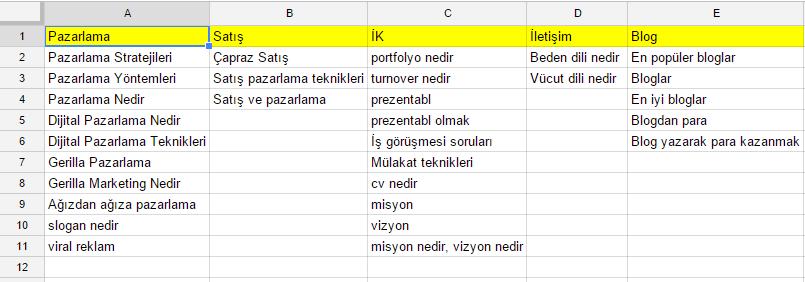 Anahtar Kelime Listesi